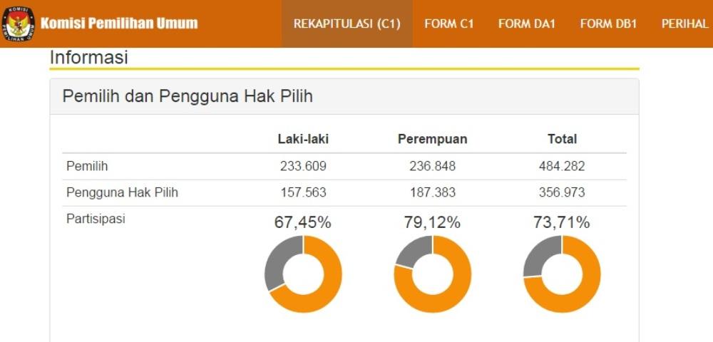 Screen shot Rekapitulasi Suara Formulir Model C1 Pilkada Rembang.