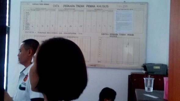Grafik penanganan kasus tindak pidana korupsi oleh pihak Kejaksaan Negeri Rembang per 18 Desember 2015. (Foto: Pujianto)