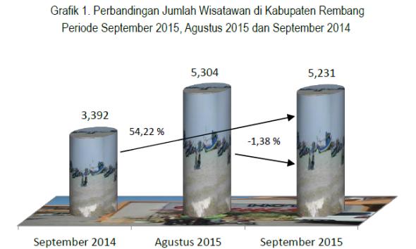 Tingkat Penghuni Kamar Hotel di Rembang Menurun