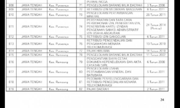 Cetak layar unduhan daftar perda di Kabupaten Rembang yang dibatalkan oleh Pemerintah Pusat, sebagaimana diunggah di laman resmi Kementerian Dalam Negeri, baru-baru ini. (Foto: Pujianto)