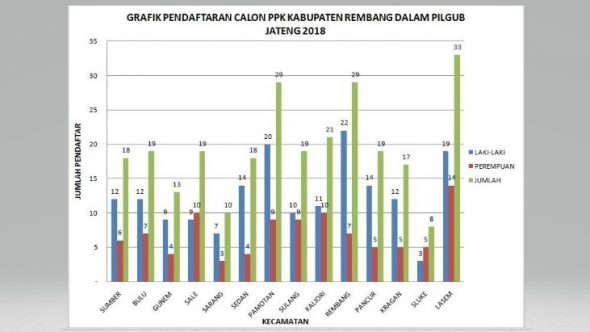 Minim Peminat, KPU Perpanjang Pendaftaran PPK di Sluke