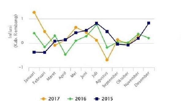 Harga Pangan Penyumbang Inflasi Terbesar di Rembang