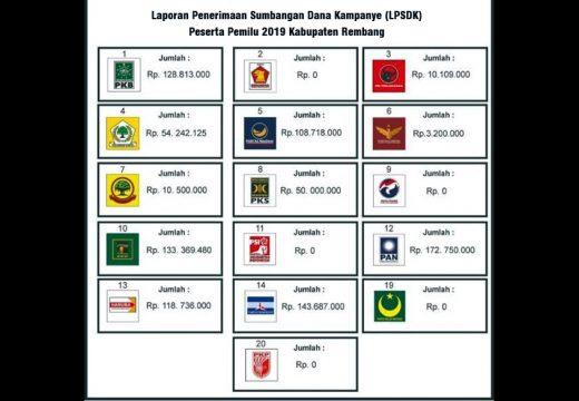LPSDK Lima Partai di Rembang Nol Rupiah