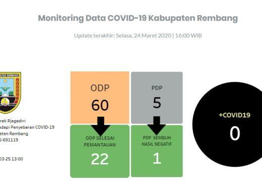 Jumlah PDP dan ODP di Rembang Berkurang
